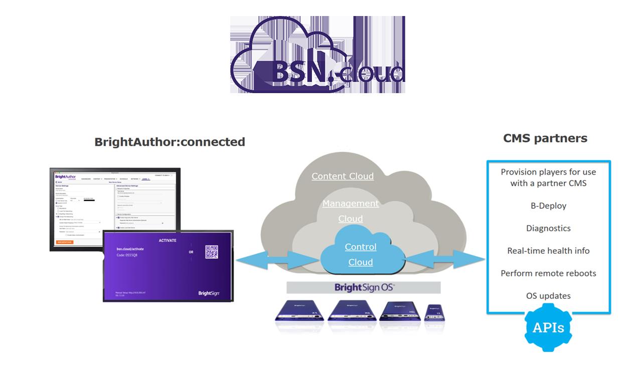 BSN.Cloud